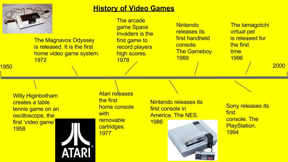 Q2 HW#2 (History of Video Games Timeline) | mrditargiani