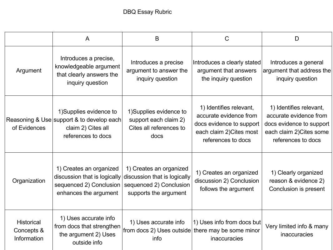 thesis rubric apush Apush dbq rubric updated july 2017 name: _____ dbq: _____ contextualization describes a broader historical context relevant to the prompt.